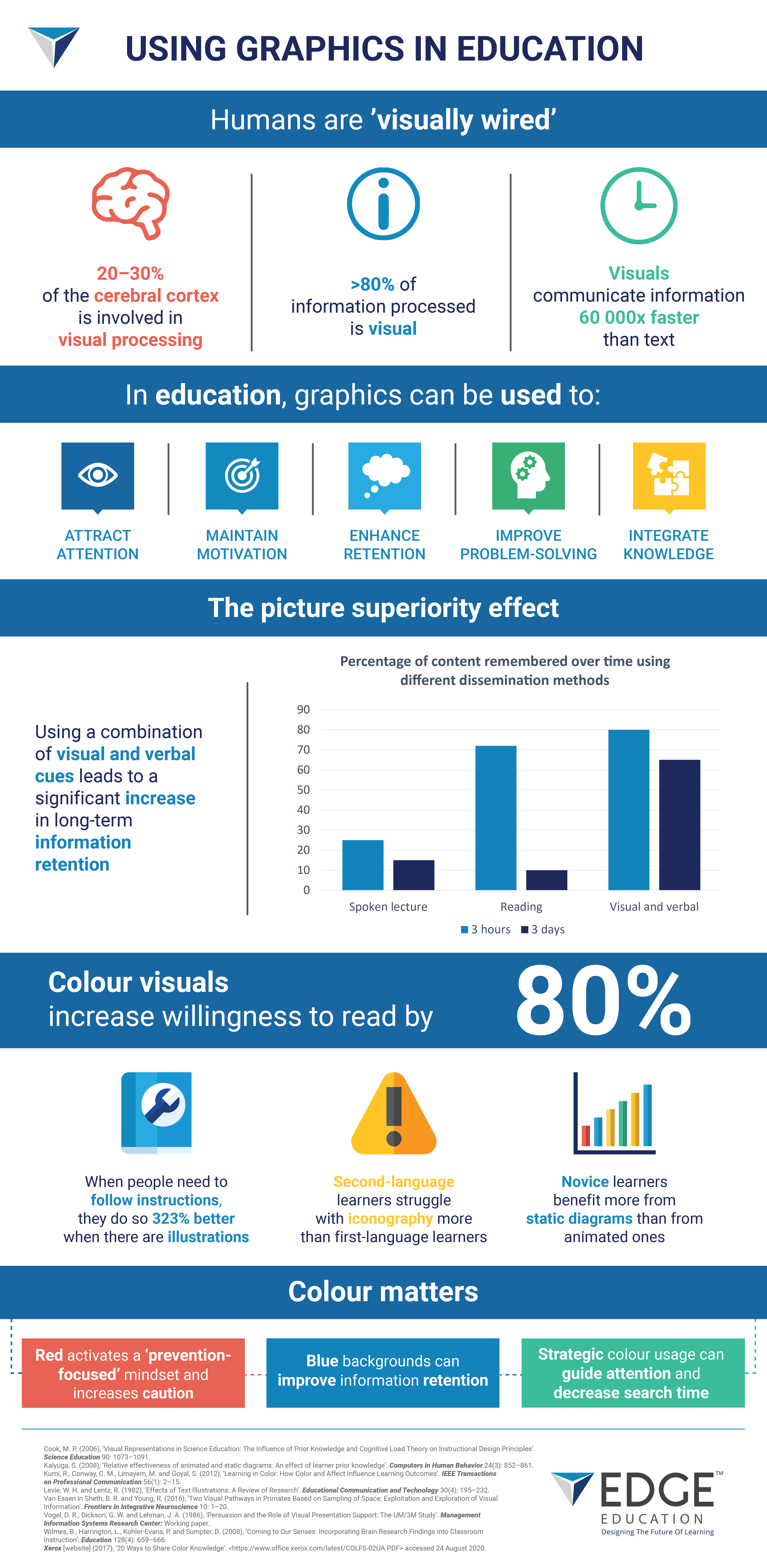 Using Graphics in Education Infographic